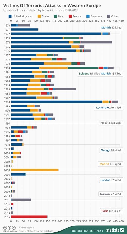 statistica-atentate