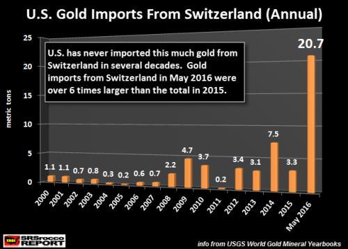 export aur elvetia